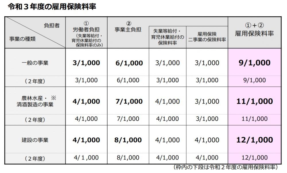 労働 保険 料率 令 和 2 年度